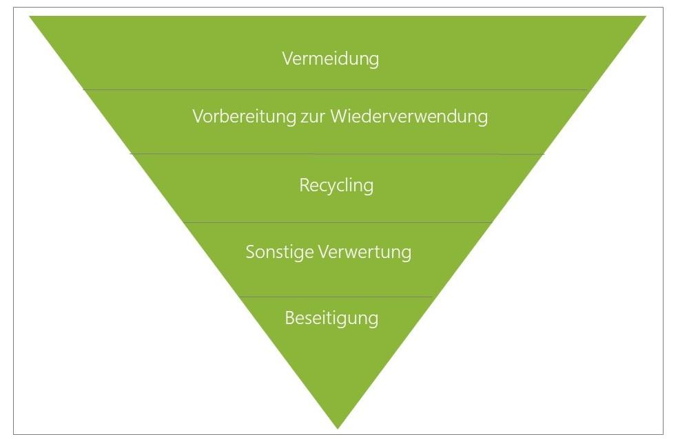 Abfallhierarchie nach Kreislaufwirtschaftsgesetz
