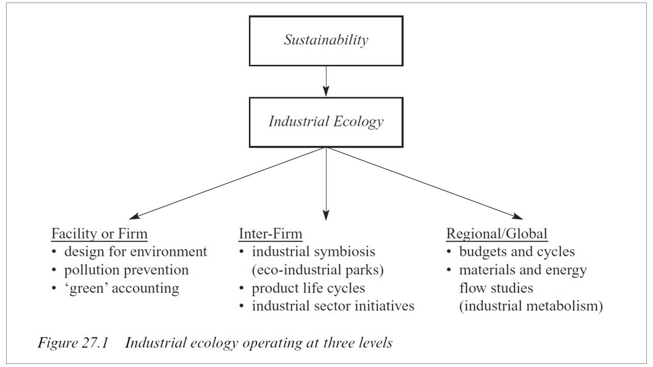 Industrielle Symbiose