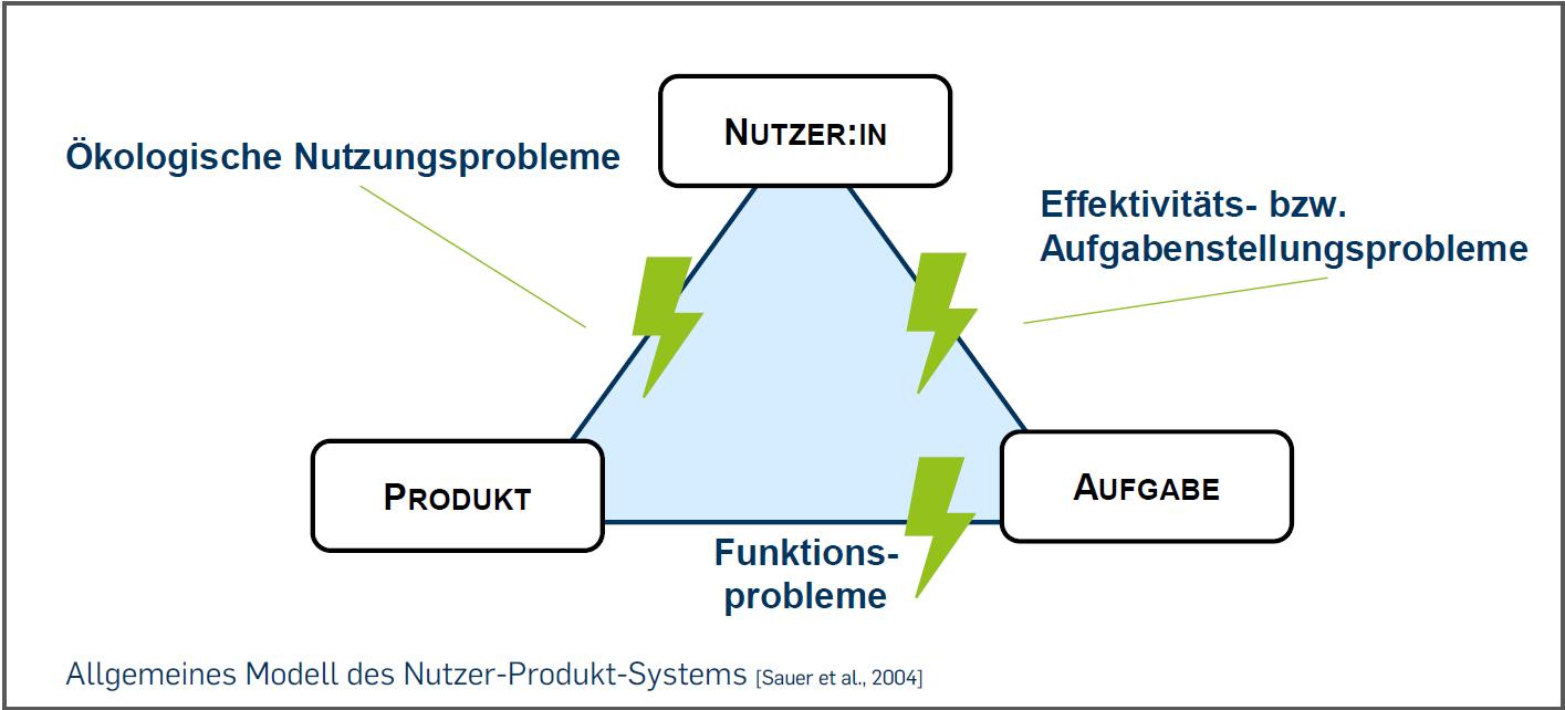 Modell des Nutzer-Produkt-Systems