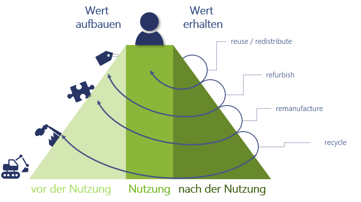 Eigene Darstellung in Anlehnung an 'The Value Hill' (https://www.circle-economy.com/resources/master-circular-business-with-the-value-hill)